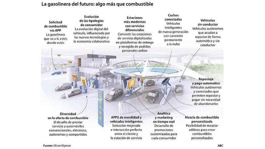 Gasolineras del futuro, un surtidor de nuevos servicios