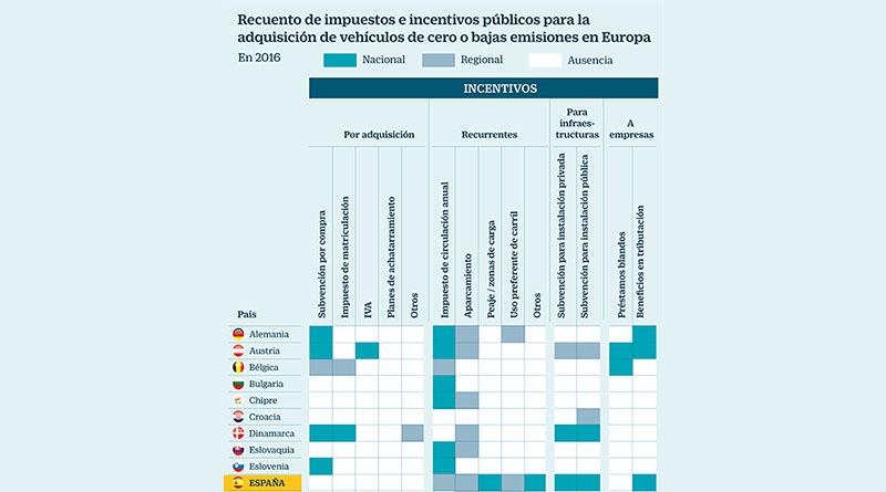 España, en el vagón de cola en recarga para vehículos eléctricos
