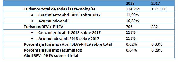 tabla matriculaciones 2018_AEDIVE