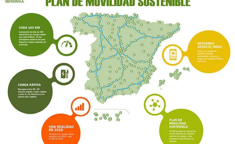 Iberdrola instalará más de 200 puntos de recarga cada 100 kilómetros en las principales carreteras españolas