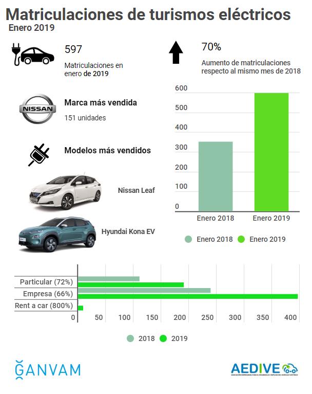 Infografía BEV y PHEV enero 2018 GANVAM AEDIVE