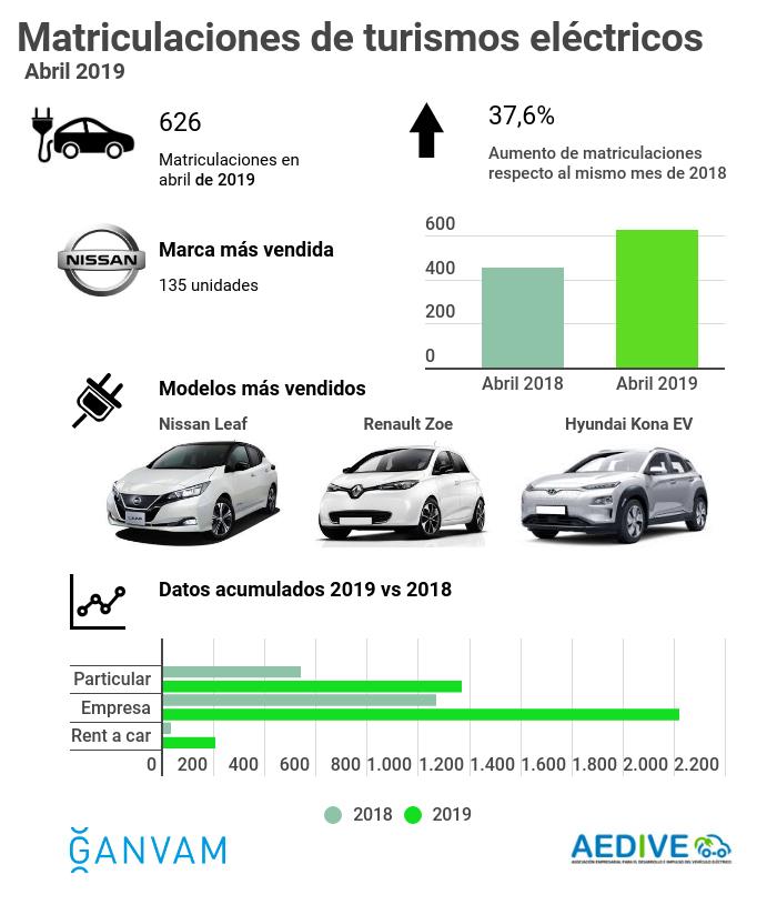 Infografía BEV y PHEV abril 2019 GANVAM AEDIVE
