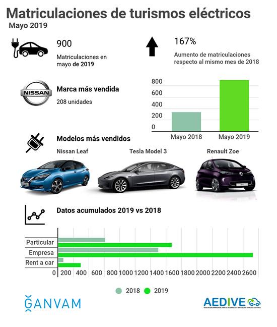 Infografía BEV y PHEV mayo 2019 GANVAM AEDIVE