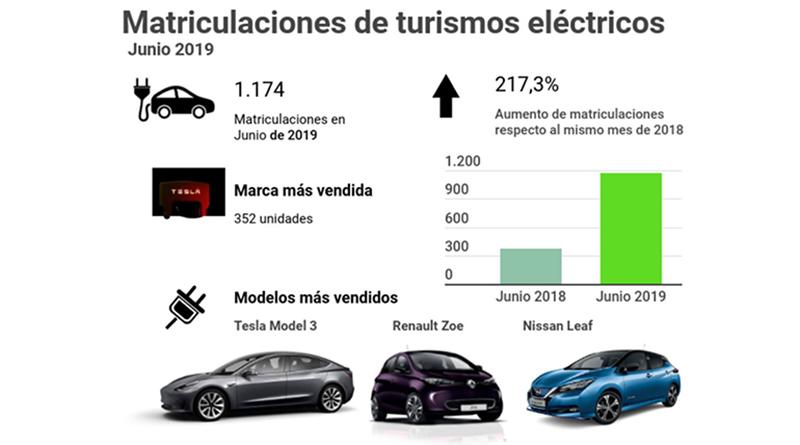 El mercado de turismos eléctricos registra 1.174 matriculaciones en junio con un crecimiento de 217,3%