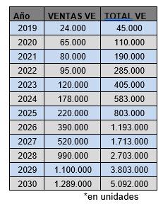 Objetivos de matriculación de vehículos eléctricos para 2030, según MITECO