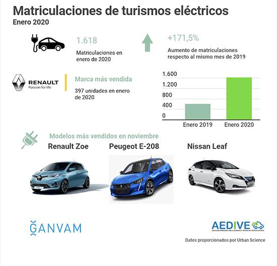 Matriculaciones de turismos eléctricos enero 2020_AEDIVE_GANVAM