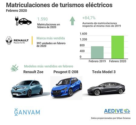 Matriculaciones turismos eléctricos Feb 2020