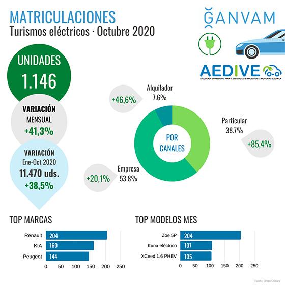 Infografías VE octubre 2020