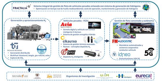 Esquema general del proyecto SHINE-Fleet, desde la generación del Hidrogeno hasta su aplicación en sistemas logísticos complejos.