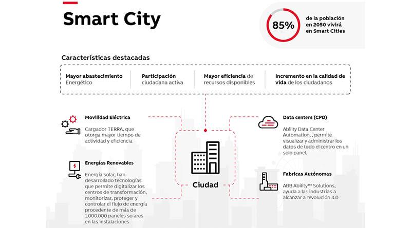Smart Cities: Una realidad